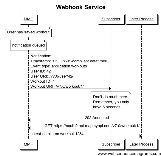 Webhook sequence diagram